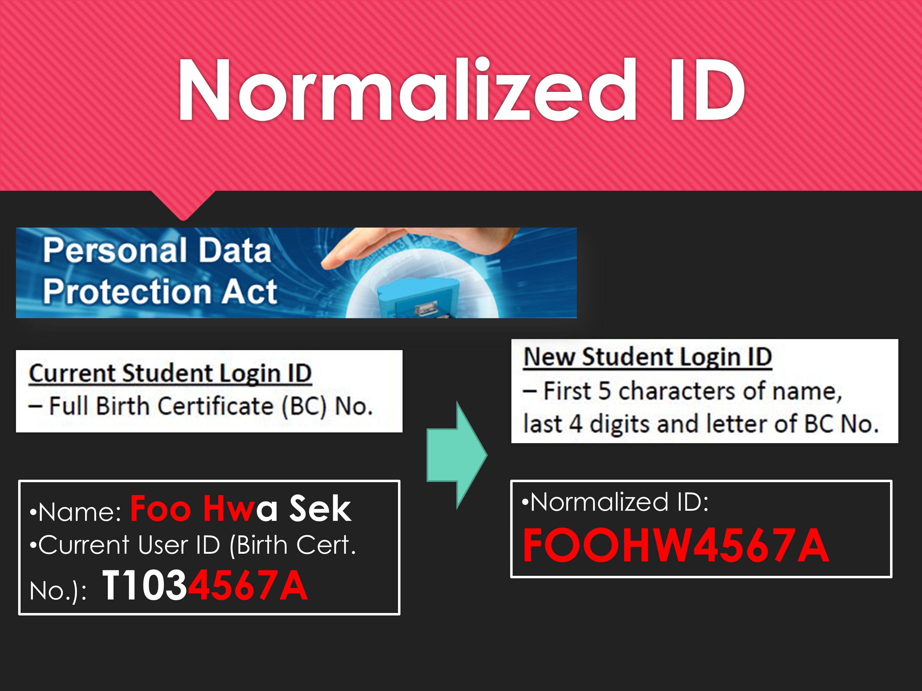 Normalized ID 2