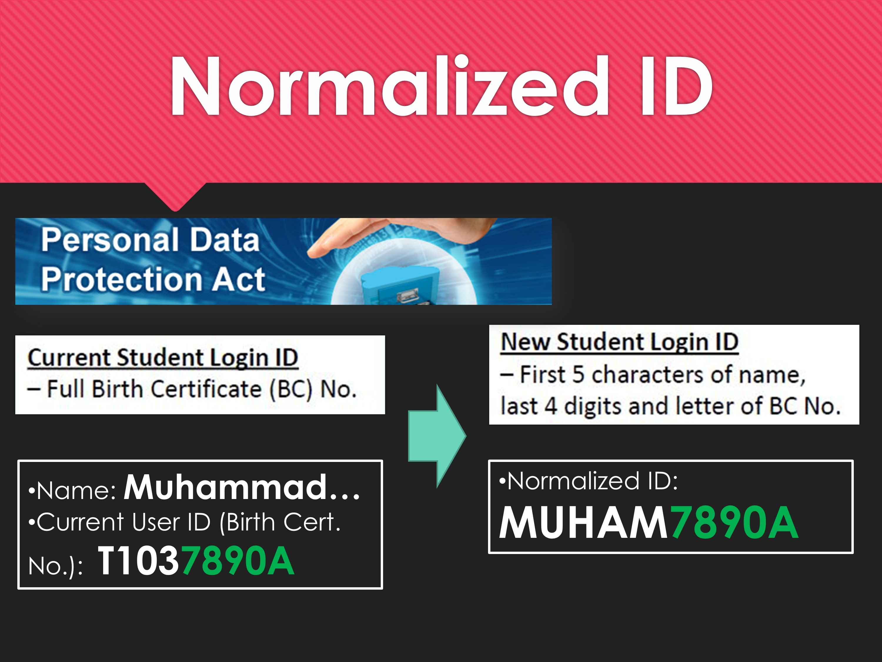 Normalized ID 3